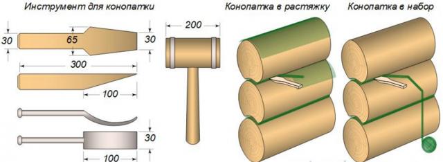 Как правильно конопатить сруб джутом