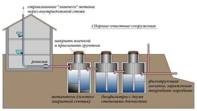Отвод воды из бани своими руками
