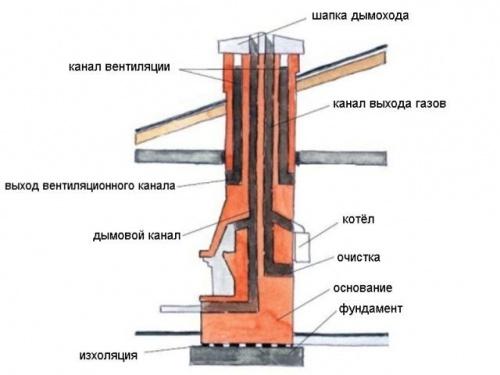 Схема системы дымоотведения