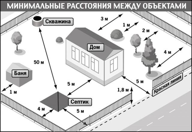 Изображение - Регистрация бани на участке ижс правила, порядок, разрешения minimalnoe-rasstoyanie-mezhdu-obektami