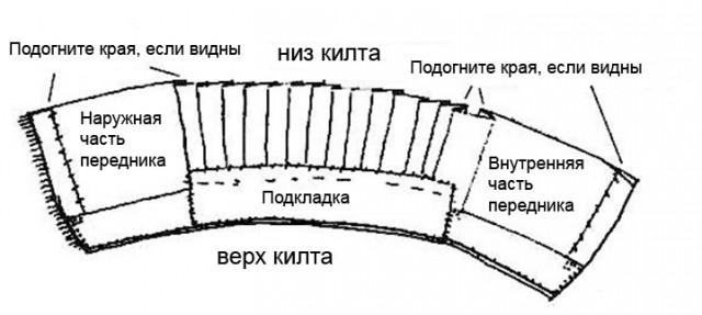 Килт для бани своими руками: выкройка и инструкция по изготовлению