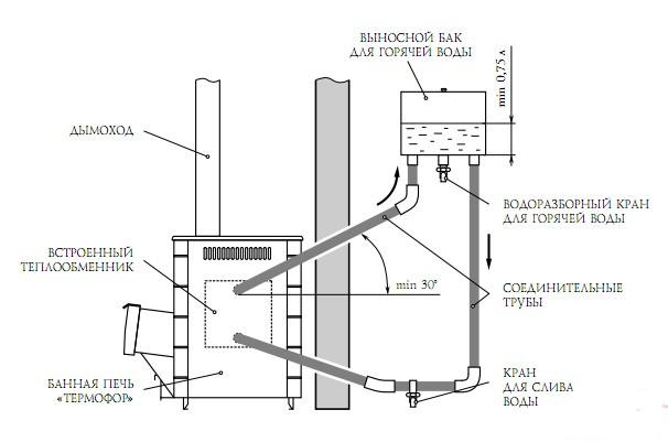 изготовление теплообменного устройства