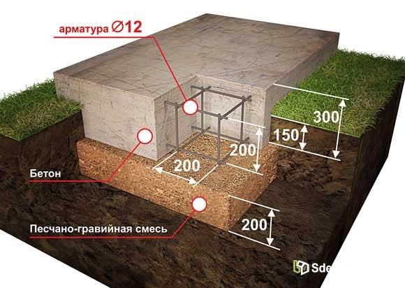 Конструкция плавающего фундамента