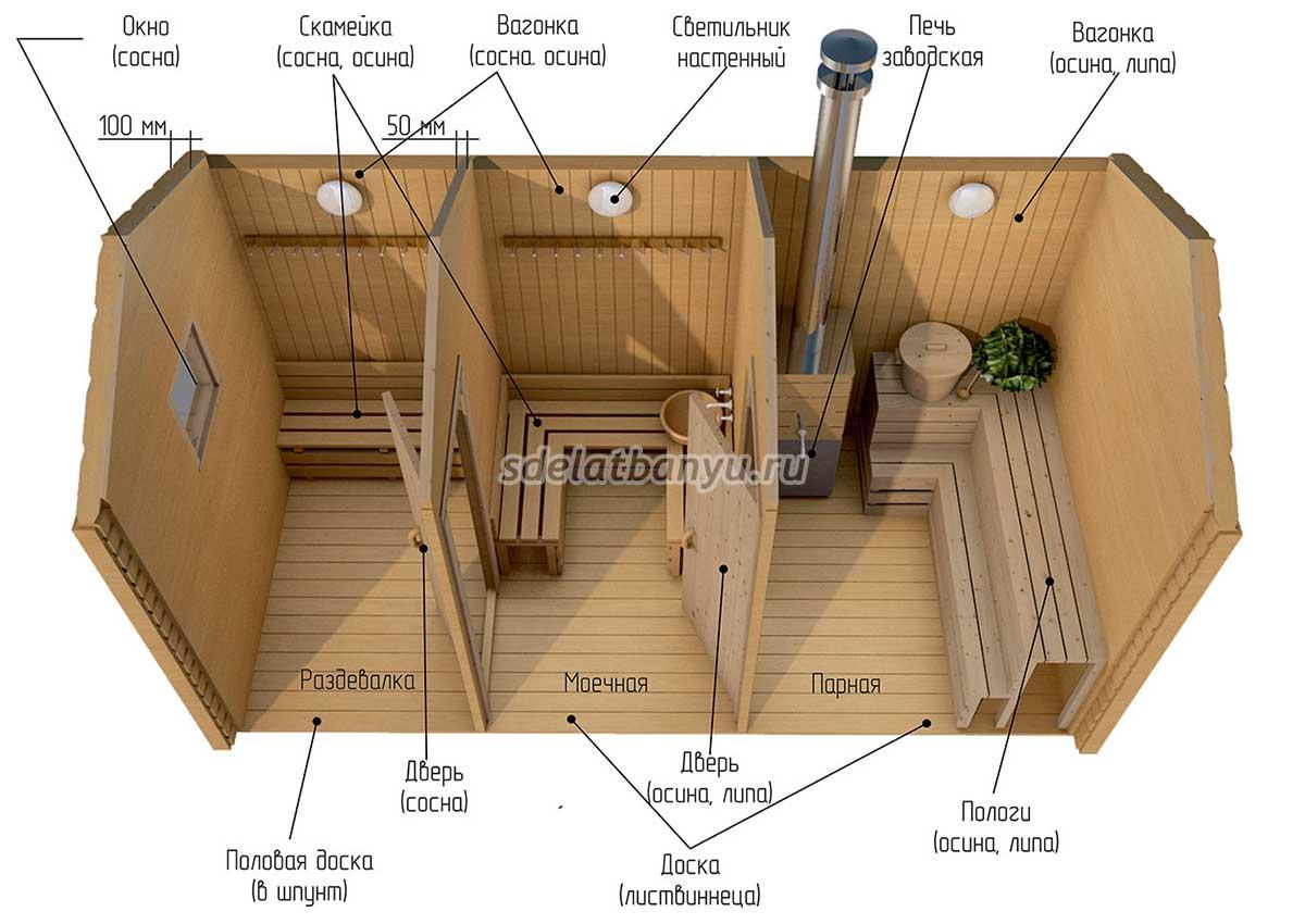 Схема и размеры бани