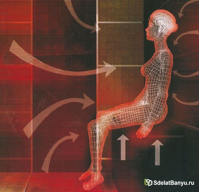 Как работает инфракрасная сауна