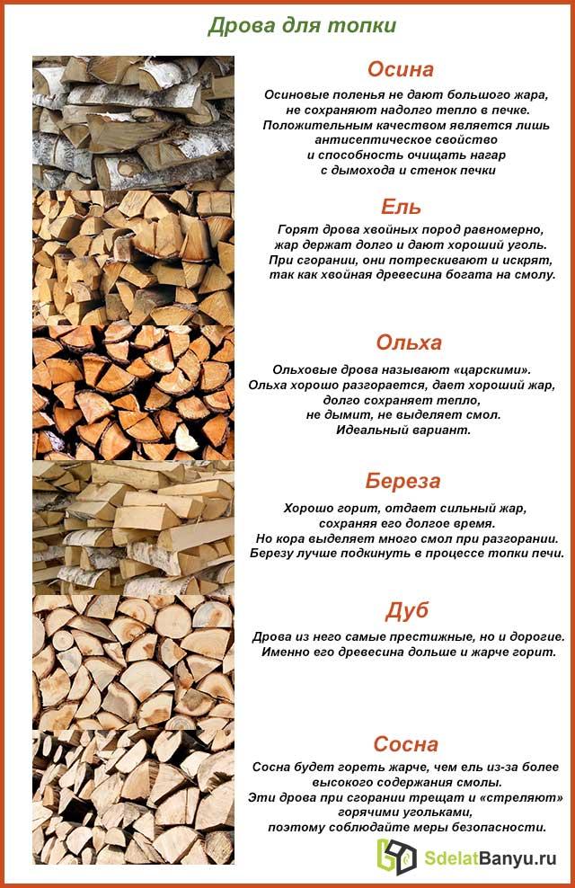 Какие бывают дрова